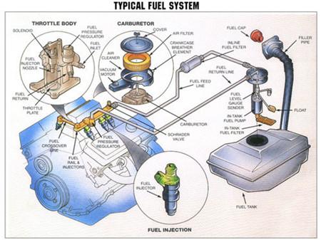 汽车油箱结构示意图和工作原理-汽车维修
